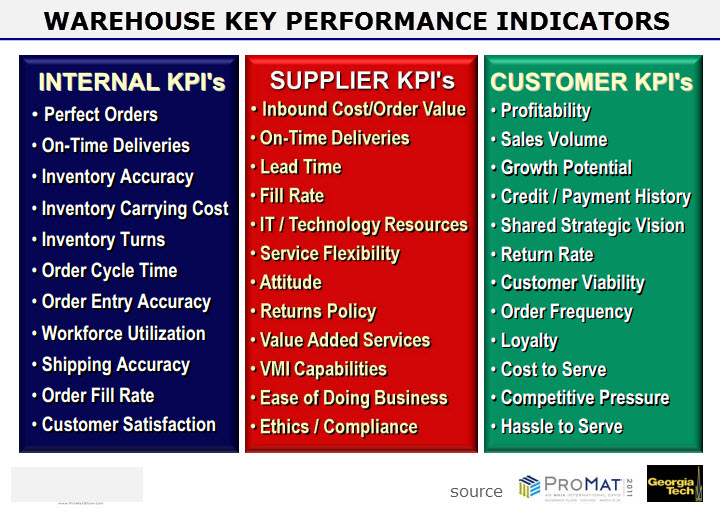 sales key performance indicators template - warehouse metrics and benchmarking that matter