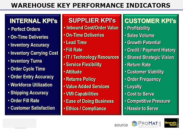 Warehouse Metrics And Benchmarking That Matter